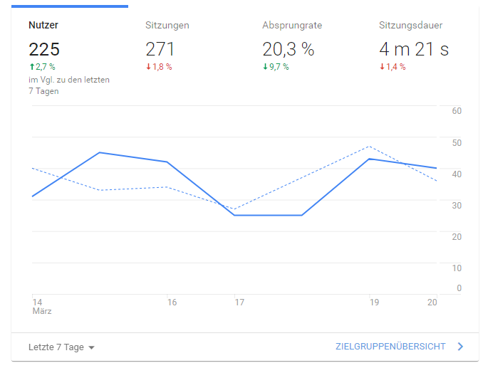 Google Analytics und Google AdWords Marketing